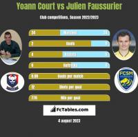 Yoann Court vs Julien Faussurier h2h player stats