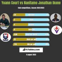 Yoann Court vs Nanitamo Jonathan Ikone h2h player stats