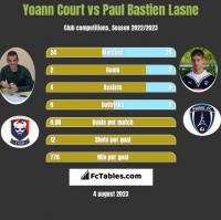 Yoann Court vs Paul Bastien Lasne h2h player stats