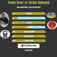 Yoann Court vs Yacine Bammou h2h player stats
