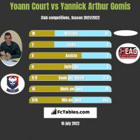 Yoann Court vs Yannick Arthur Gomis h2h player stats