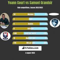 Yoann Court vs Samuel Grandsir h2h player stats