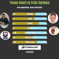 Yoann Court vs Irvin Cardona h2h player stats