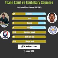 Yoann Court vs Boubakary Soumare h2h player stats
