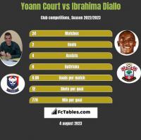 Yoann Court vs Ibrahima Diallo h2h player stats
