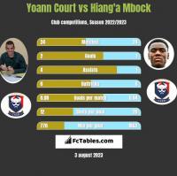 Yoann Court vs Hiang'a Mbock h2h player stats