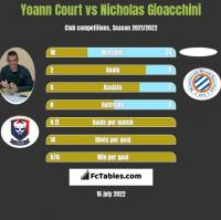 Yoann Court vs Nicholas Gioacchini h2h player stats