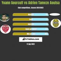Yoann Gourcuff vs Adrien Tameze Aoutsa h2h player stats
