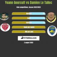 Yoann Gourcuff vs Damien Le Tallec h2h player stats