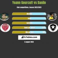 Yoann Gourcuff vs Danilo h2h player stats