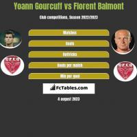 Yoann Gourcuff vs Florent Balmont h2h player stats