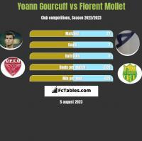 Yoann Gourcuff vs Florent Mollet h2h player stats