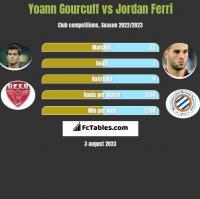 Yoann Gourcuff vs Jordan Ferri h2h player stats