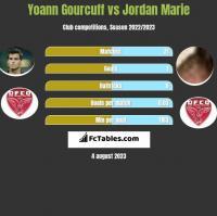 Yoann Gourcuff vs Jordan Marie h2h player stats