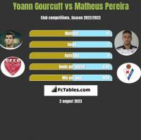 Yoann Gourcuff vs Matheus Pereira h2h player stats