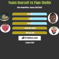 Yoann Gourcuff vs Pape Cheikh h2h player stats