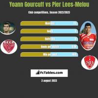 Yoann Gourcuff vs Pier Lees-Melou h2h player stats