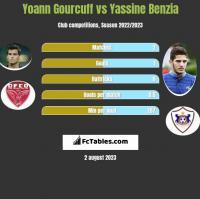 Yoann Gourcuff vs Yassine Benzia h2h player stats