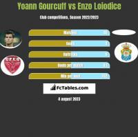 Yoann Gourcuff vs Enzo Loiodice h2h player stats