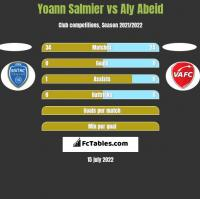 Yoann Salmier vs Aly Abeid h2h player stats