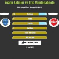 Yoann Salmier vs Eric Vandenabeele h2h player stats