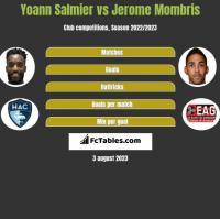 Yoann Salmier vs Jerome Mombris h2h player stats
