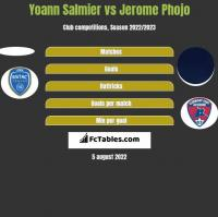 Yoann Salmier vs Jerome Phojo h2h player stats