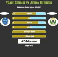 Yoann Salmier vs Jimmy Giraudon h2h player stats