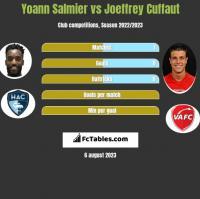 Yoann Salmier vs Joeffrey Cuffaut h2h player stats