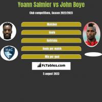Yoann Salmier vs John Boye h2h player stats