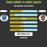 Yoann Salmier vs Julien Laporte h2h player stats