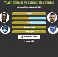 Yoann Salmier vs Laurent Dos Santos h2h player stats