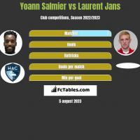 Yoann Salmier vs Laurent Jans h2h player stats