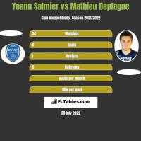 Yoann Salmier vs Mathieu Deplagne h2h player stats