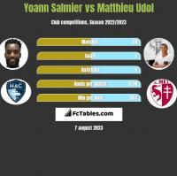Yoann Salmier vs Matthieu Udol h2h player stats