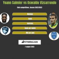 Yoann Salmier vs Oswaldo Vizcarrondo h2h player stats