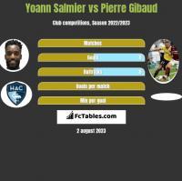Yoann Salmier vs Pierre Gibaud h2h player stats