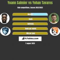 Yoann Salmier vs Yohan Tavares h2h player stats