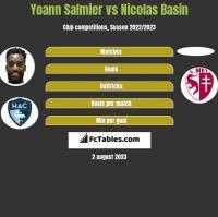 Yoann Salmier vs Nicolas Basin h2h player stats
