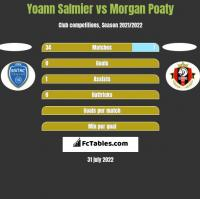 Yoann Salmier vs Morgan Poaty h2h player stats