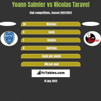 Yoann Salmier vs Nicolas Taravel h2h player stats