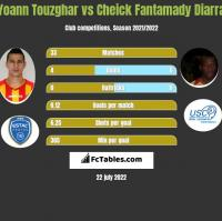 Yoann Touzghar vs Cheick Fantamady Diarra h2h player stats