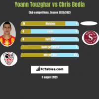 Yoann Touzghar vs Chris Bedia h2h player stats
