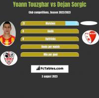 Yoann Touzghar vs Dejan Sorgic h2h player stats