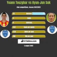 Yoann Touzghar vs Hyun-Jun Suk h2h player stats