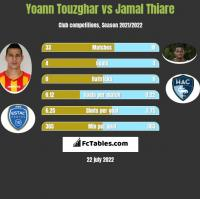 Yoann Touzghar vs Jamal Thiare h2h player stats
