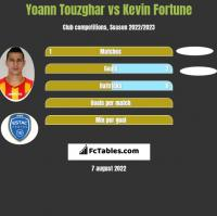 Yoann Touzghar vs Kevin Fortune h2h player stats