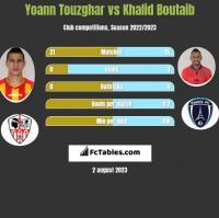 Yoann Touzghar vs Khalid Boutaib h2h player stats