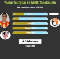 Yoann Touzghar vs Malik Tchokounte h2h player stats