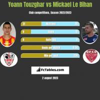 Yoann Touzghar vs Mickael Le Bihan h2h player stats